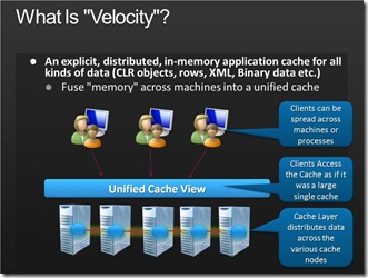 TL14 Velocity: explicit, distributed, in-memory cache for all kinds of data (CLR Objects, rows, XML, binary etc)