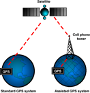 aGPS- using the satellites and ground bases for better and faster localisation