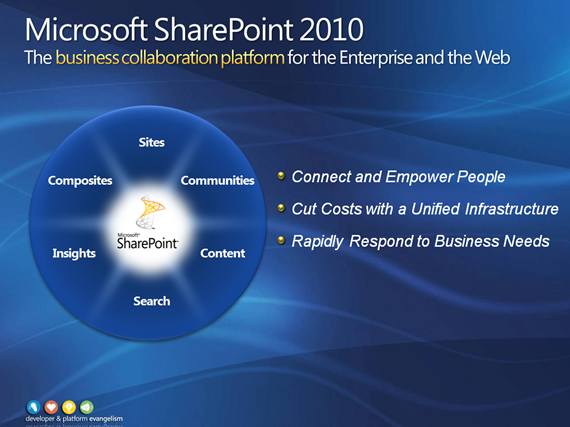 SharePoint 2010 - Advantages