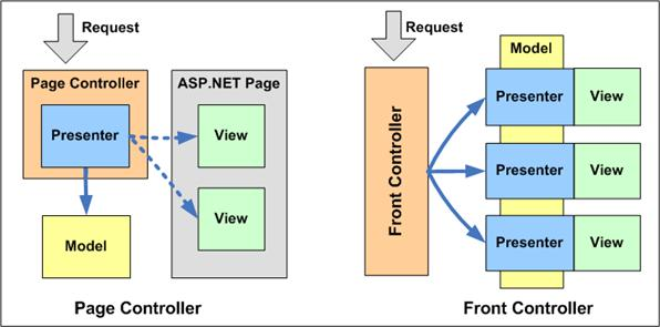 Difference between Page controller and Front controller patterns